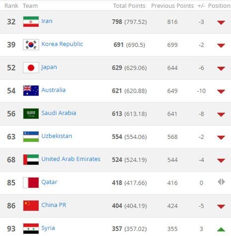 BXH FIFA tháng 2:VN tịnh tiến, Indonesia vượt Campuchia - ảnh 3