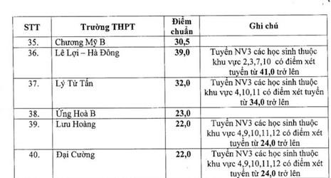 Hạ mức điểm chuẩn vào lớp 10 THPT công lập - ảnh 2