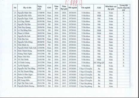 58 thí sinh được tuyển thằng vào Trường ĐH Y Hà Nội - ảnh 2
