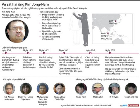 Nghi can đã chuẩn bị sát hại Kim Jong-nam từ 2 tháng - ảnh 1