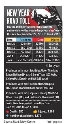 Bốn ngày đen tối của giao thông Thái, 280 người chết - ảnh 2