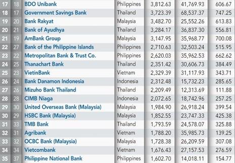 Việt Nam 'tỏa sáng' trên bảng xếp hạng 100 ngân hàng Đông Nam Á - ảnh 2