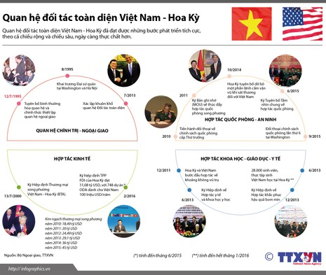 Điểm lại quan hệ đối tác toàn diện Việt Nam-Hoa Kỳ - ảnh 1