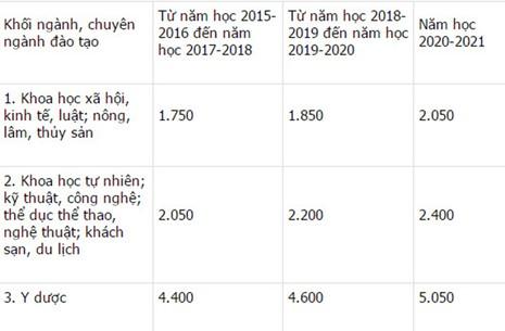 Nóng: Chính phủ ban hành mức học phí mới - ảnh 1