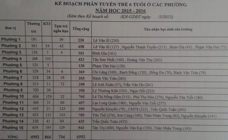 Quận Tân Bình: Bỏ xét tuyển vào lớp 6 theo điểm số  - ảnh 1