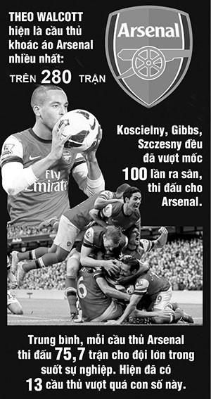 Arsenal và những con số - ảnh 1
