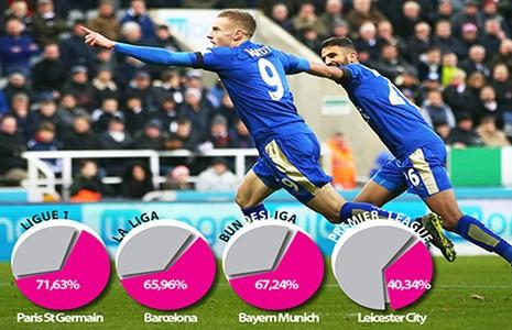 Leicester City sắp đi vào lịch sử - ảnh 1