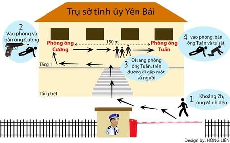 Bộ Công an chỉ đạo điều tra vụ bí thư và chủ tịch HĐND tỉnh Yên Bái bị bắn - ảnh 2