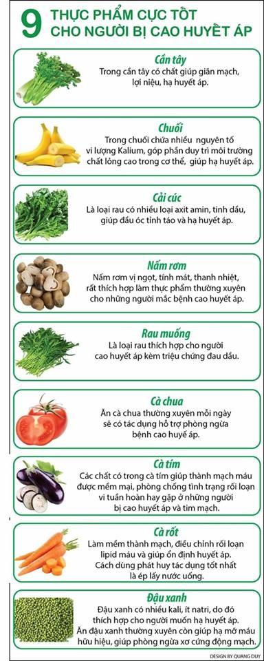 Infographic: 9 thực phẩm cực tốt cho người bị cao huyết áp - ảnh 1