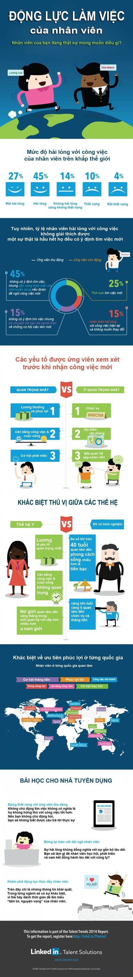 Infographic: Hiểu về động lực làm việc của nhân viên - ảnh 1