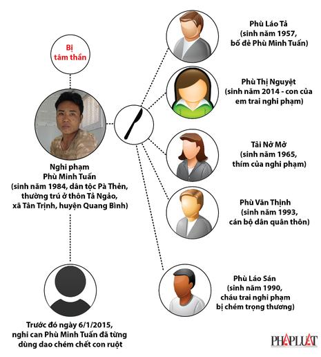 Chân dung nghi phạm sát hại 4 người tại Hà Giang - ảnh 1