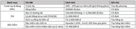 Công thức tính tiền khi chọn mua xe ô tô tại Việt Nam  - ảnh 3