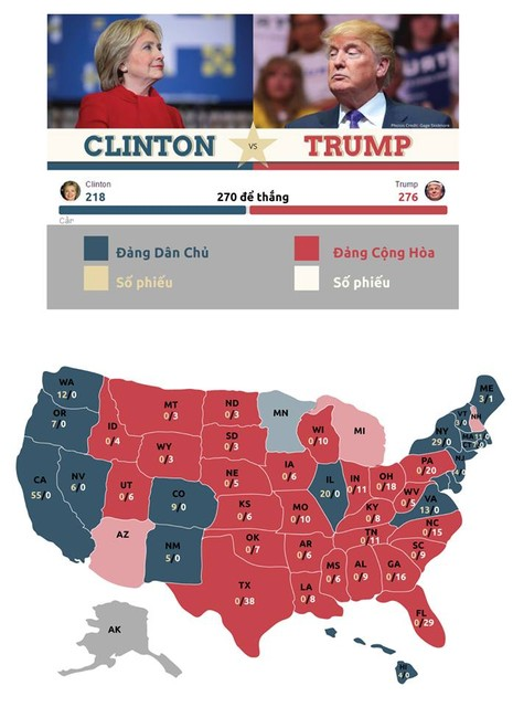 Cục diện bầu cử tổng thống Mỹ  - ảnh 1