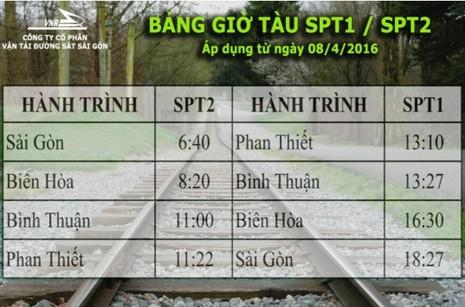 Đường sắt mở lại chặng Sài Gòn - Phan Thiết từ 8-4 - ảnh 1