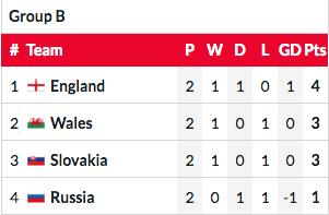 Xứ Wales quyết thắng trong trận gặp Nga - ảnh 3