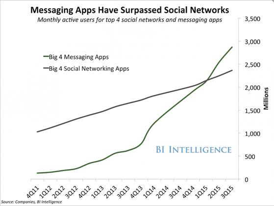 4 ứng dụng nhắn tin đã vượt mặt 4 mạng xã hội