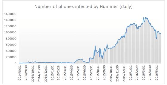 Số lượng các thiết bị bị dính trojan Hummer