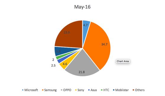 Thị phần các thương hiệu smartphone tại Việt Nam trong đầu năm 2016. (theo GfK)