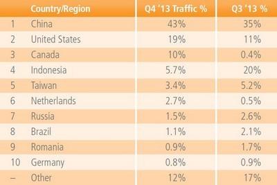 Top 10 quốc gia dẫn đầu về lượng tấn công từ chối dịch vụ DDoS