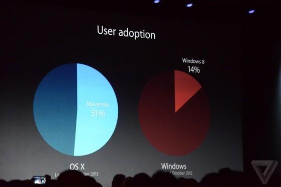 tương quan thị phần giữa OSX và Windows