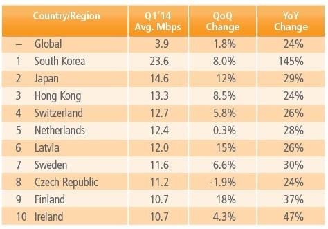 Danh sách 10 quốc gia có tốc độ kết nối Internet trung bình cao nhất thế giới