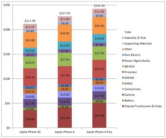 Giá thành sản xuất iPhone