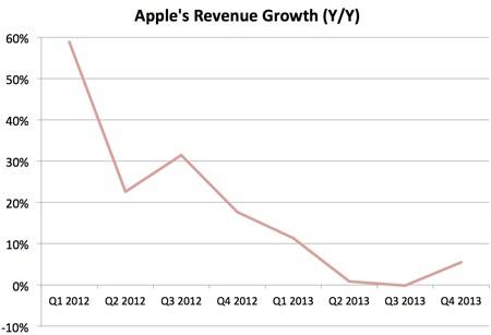 Tim Cook, Apple, iPhone, iPad