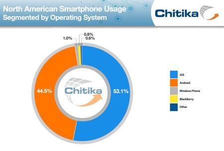 iOS, Android, Windows Phone, Chitika