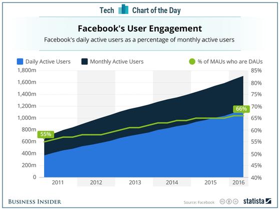 Facebook tăng trưởng mạnh mẽ trong những năm vừa qua. Ảnh: Statista