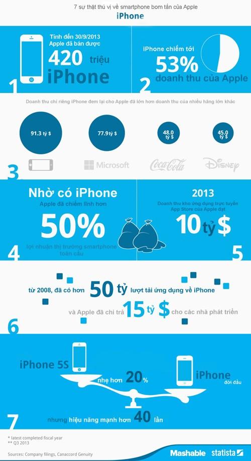 Inforgrapchi-iPhone-7-birthday-9387-1389