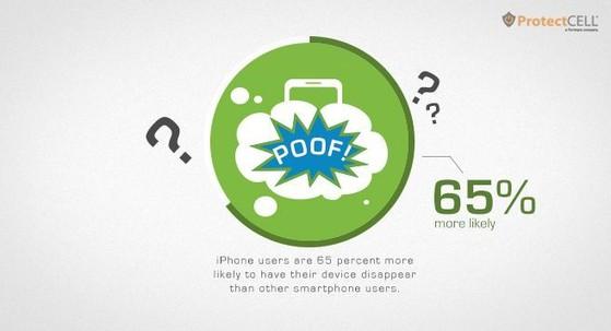 iPhone, người dùng, hỏng hỏng, vỡ màn hình, đổi mới thiết bị, trộm cắp
