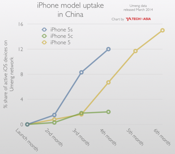compared-to-the-iphone-5s-this-2657-9185