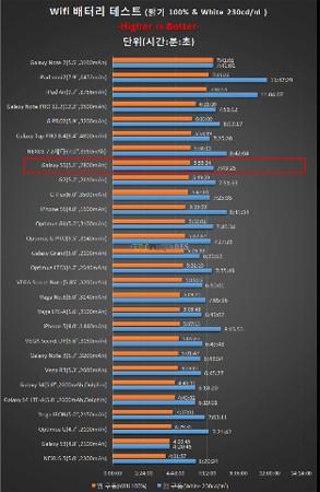Samsung, Galaxy S5, tháo tung, thời lượng pin