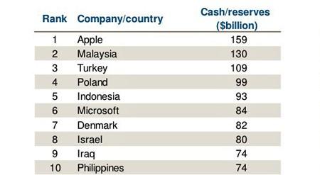 Apple, tiền mặt, Moody's, US Trust