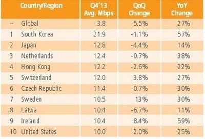 Việt Nam xếp thứ 113 toàn cầu về tốc độ trung bình mạng Internet