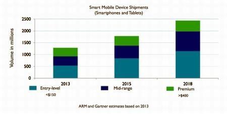 smartphone, giá rẻ, 20 USD, sắp, xuất hiện, ra mắt, thị trường,