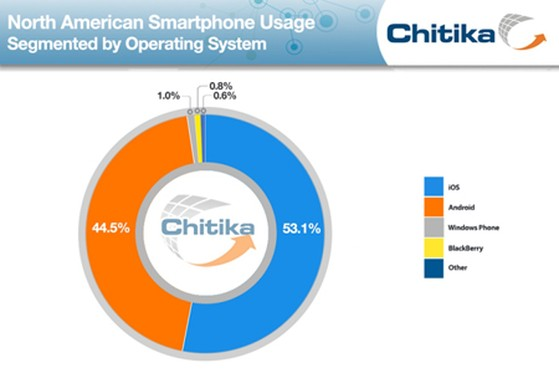 iOS, Android, Windows Phone, Chitika