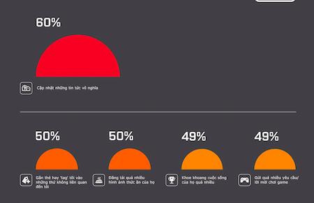 Thống kê chỉ ra người dùng sẽ huỷ kết bạn với những thông tin vô nghĩa liên tục được đăng tải.