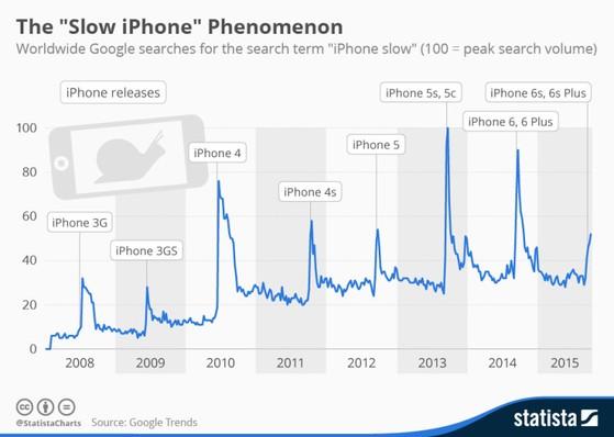 iPhone cũ, chạy chậm, cập nhật iOS, Apple
