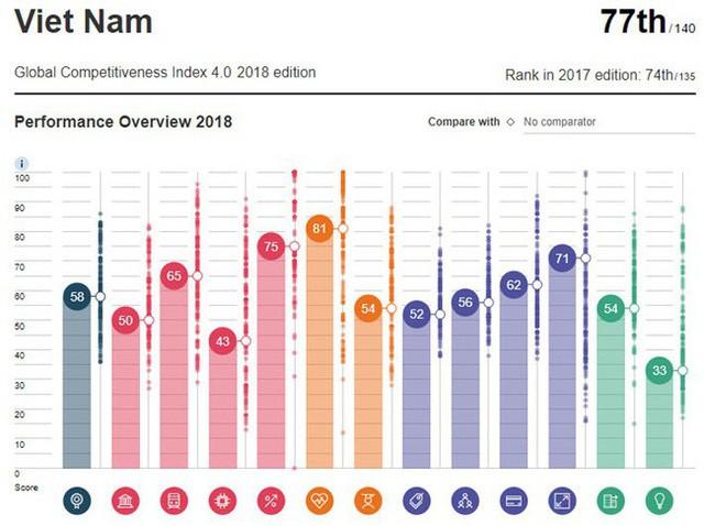 Điểm số và bảng xếp hạng năng lực cạnh tranh toàn cầu của Việt Nam