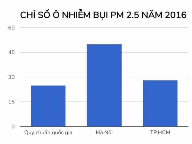 Chỉ số bụi tại Hà Nội cao gấp 5 lần ngưỡng trung bình