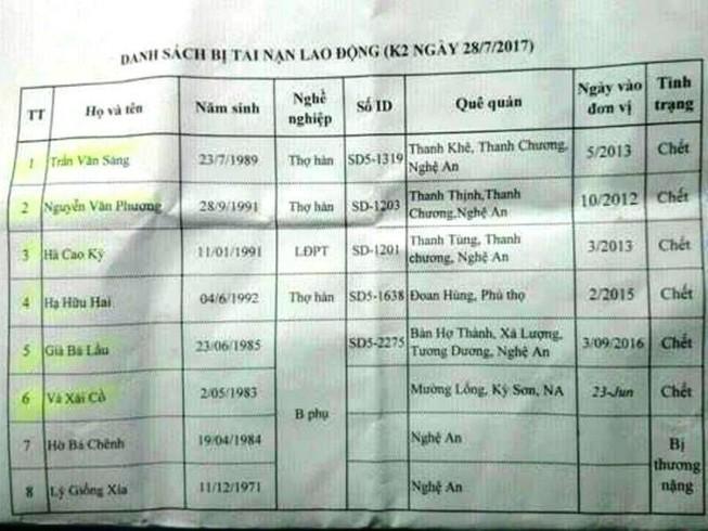 Nổ ở thủy điện Lào, 6 công nhân Việt Nam tử vong