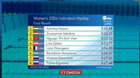 Ánh Viên xô đổ kỷ lục, đoạt huy chương đồng Cúp thế giới 2015