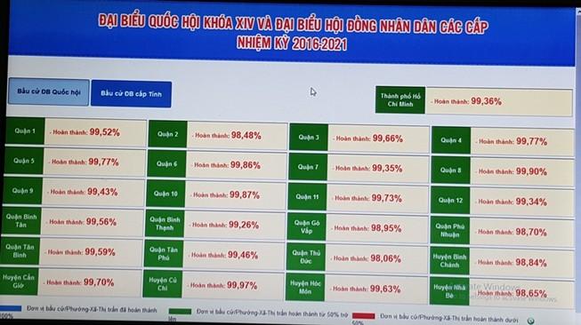 TP.HCM: Tỷ lệ cử tri đi bỏ phiếu đạt 99,36%