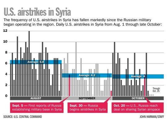 Nga vào cuộc, Mỹ giảm can thiệp Syria?