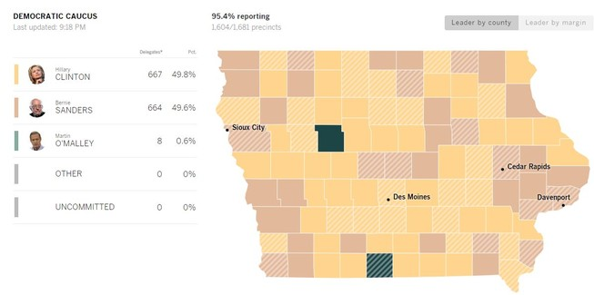 Bầu cử sơ bộ Iowa: Bà Clinton bị đuổi theo sát sao