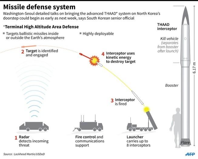 Hàn Quốc 'phản pháo' cảnh báo của Trung Quốc vụ tên lửa Mỹ