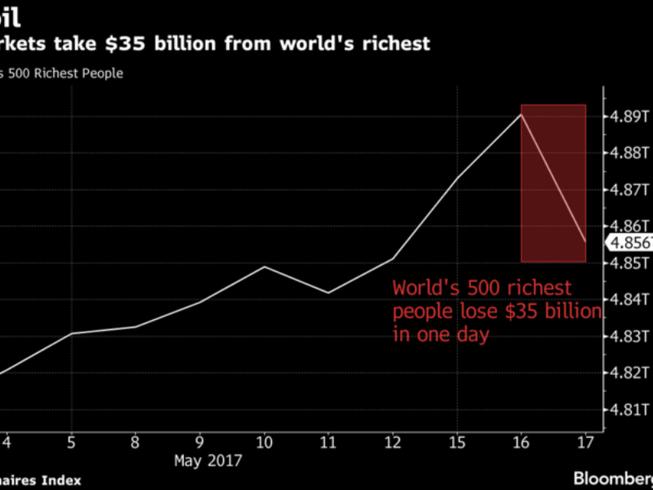 500 người giàu nhất thế giới mất 35 tỉ đô vì ông Trump