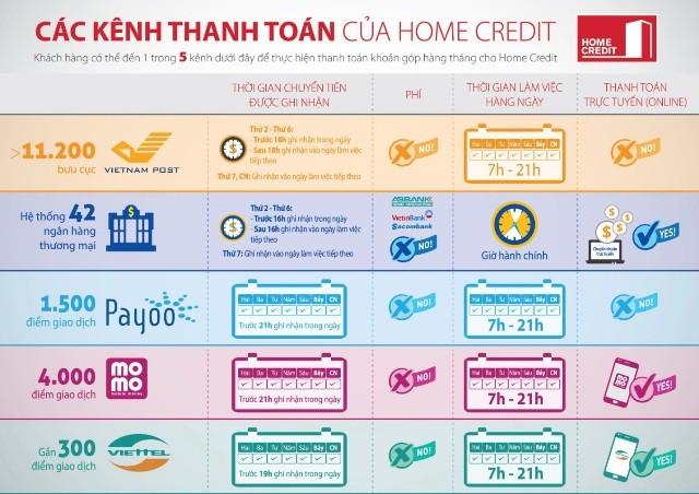 Home Credit nỗ lực đa dạng hóa kênh thanh toán