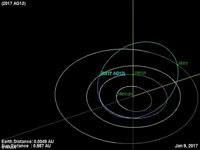 Trái đất suýt bị tiểu hành tinh va vào